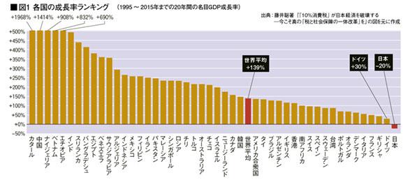 【経済】日本衰退の元凶「新自由主義」